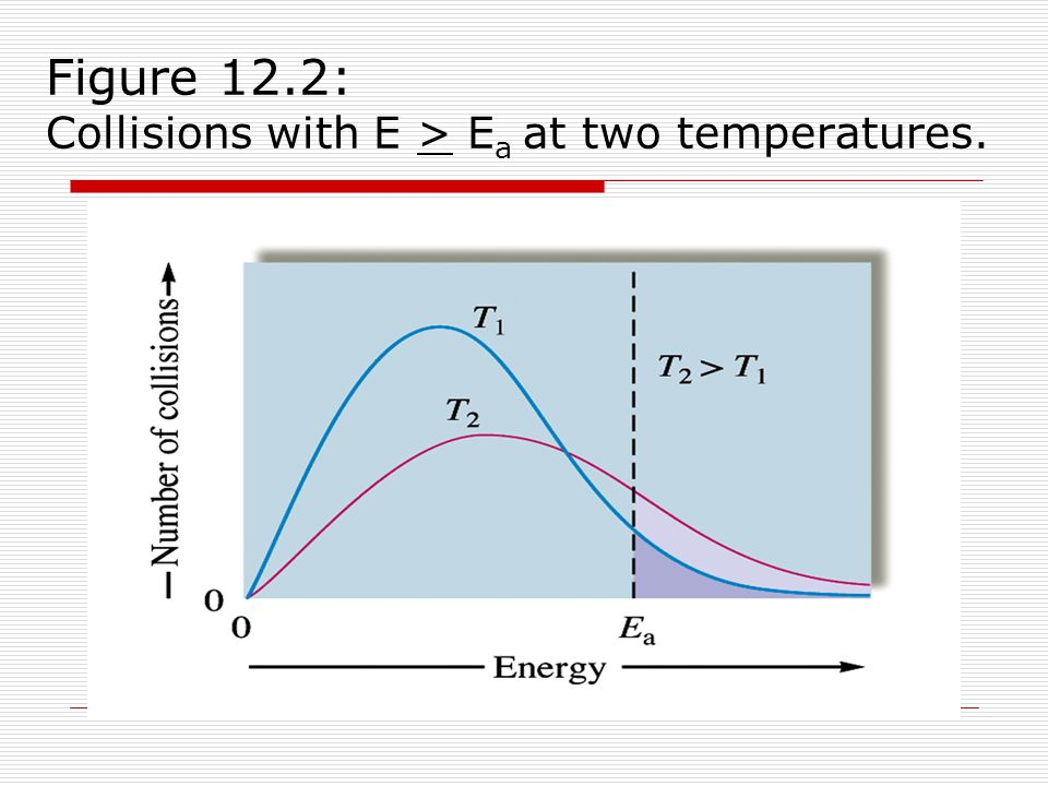 Figure 12.2: Collisions with E > Ea at two temperatures.