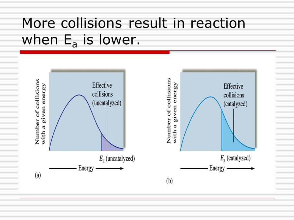 More collisions result in reaction when Ea is lower.