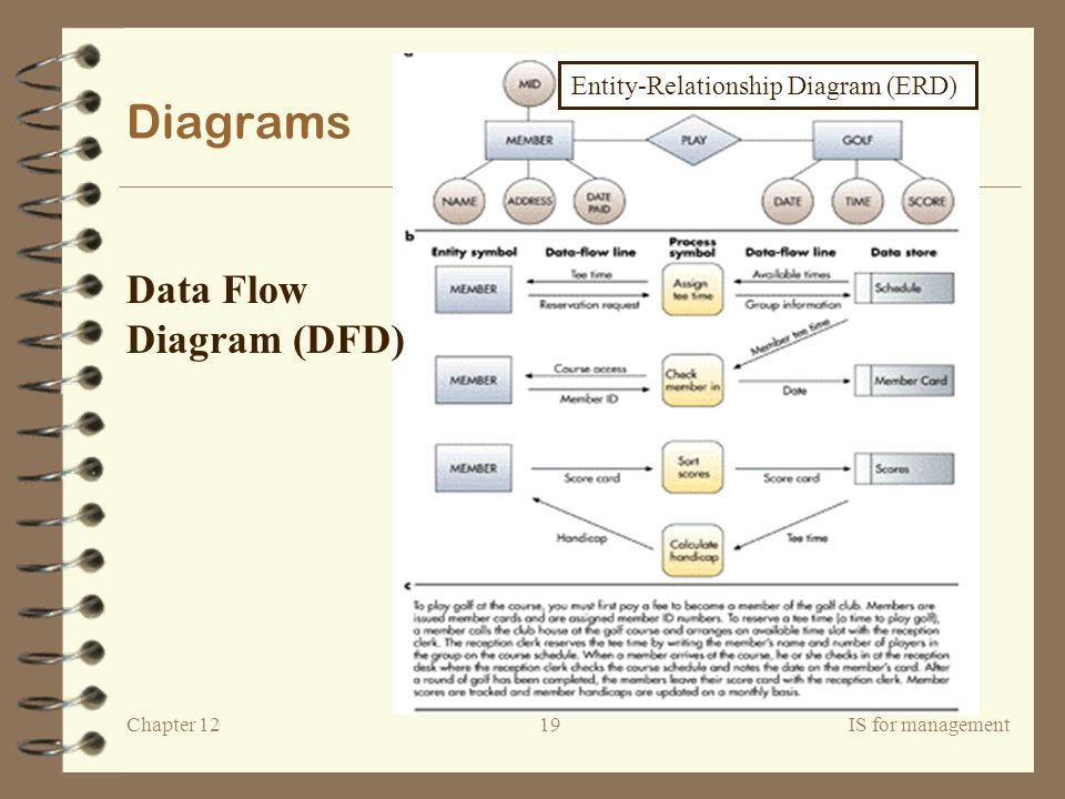 Entity-Relationship Diagram (ERD)