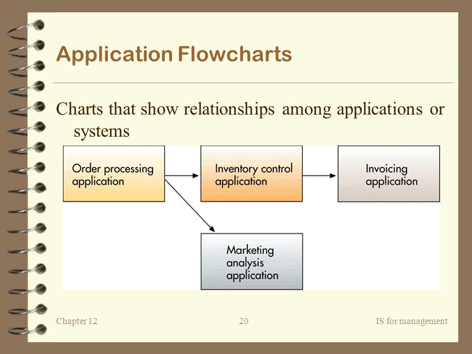 Application Flowcharts