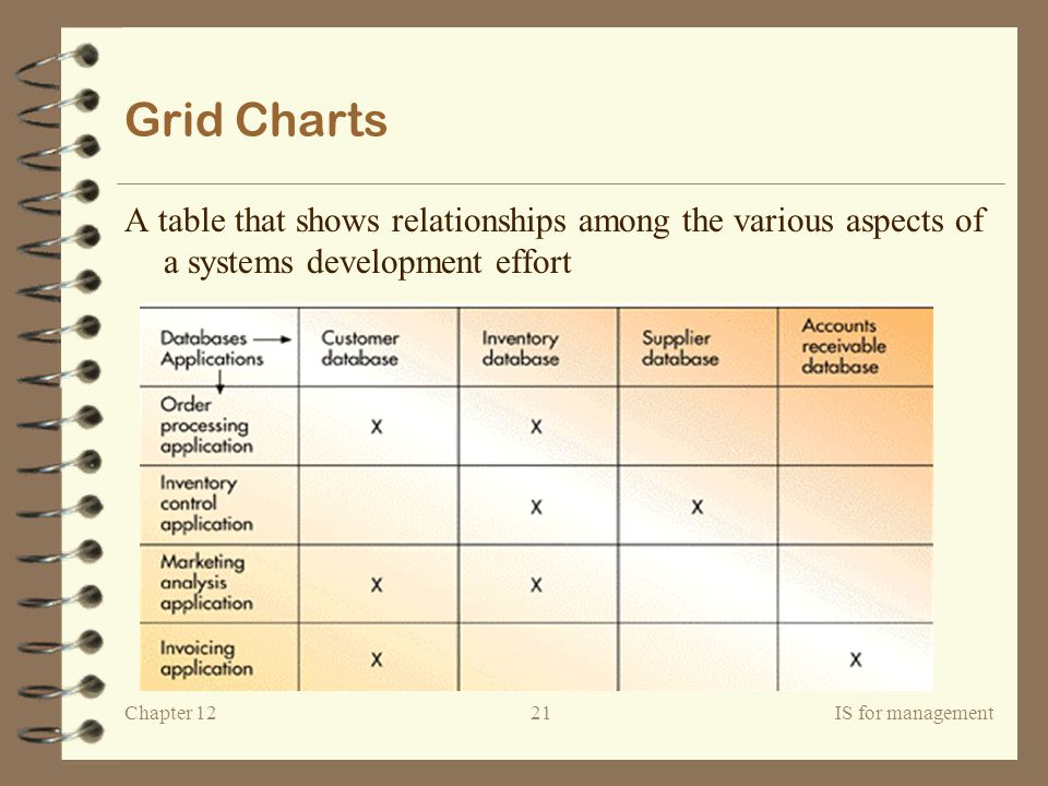 Grid Charts A table that shows relationships among the various aspects of a systems development effort.