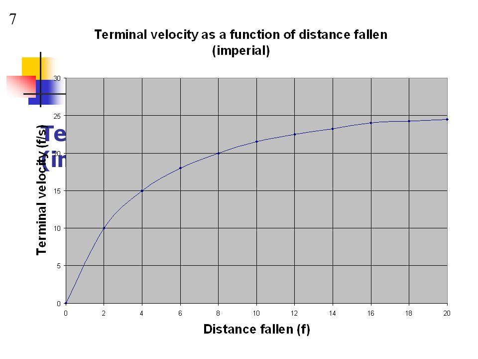 Terminal Velocity v Distance Fallen (imperial)