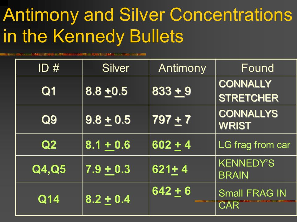 Antimony and Silver Concentrations in the Kennedy Bullets