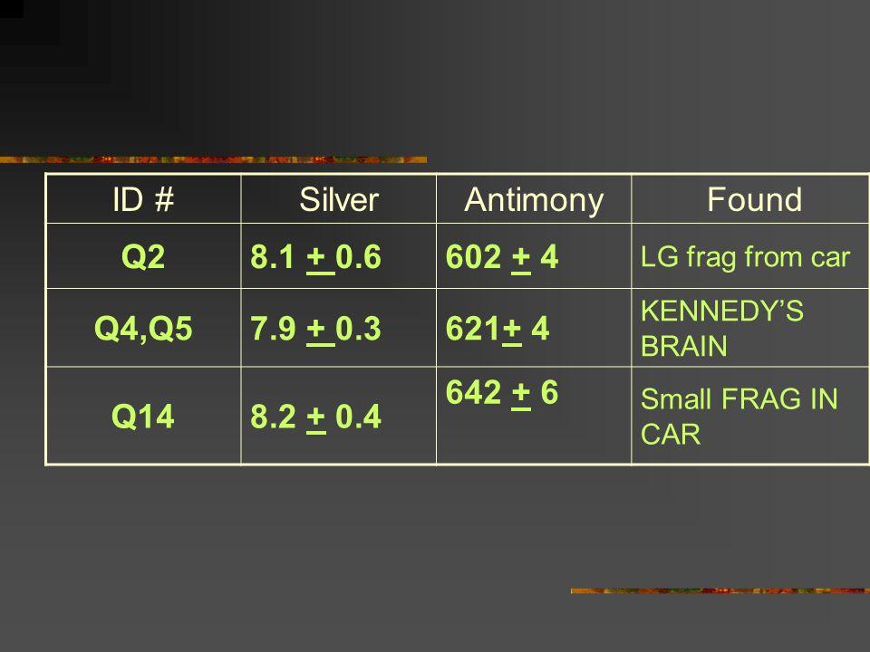 ID # Silver Antimony Found Q2 8.1 + 0.6 602 + 4 Q4,Q5 7.9 + 0.3 621+ 4