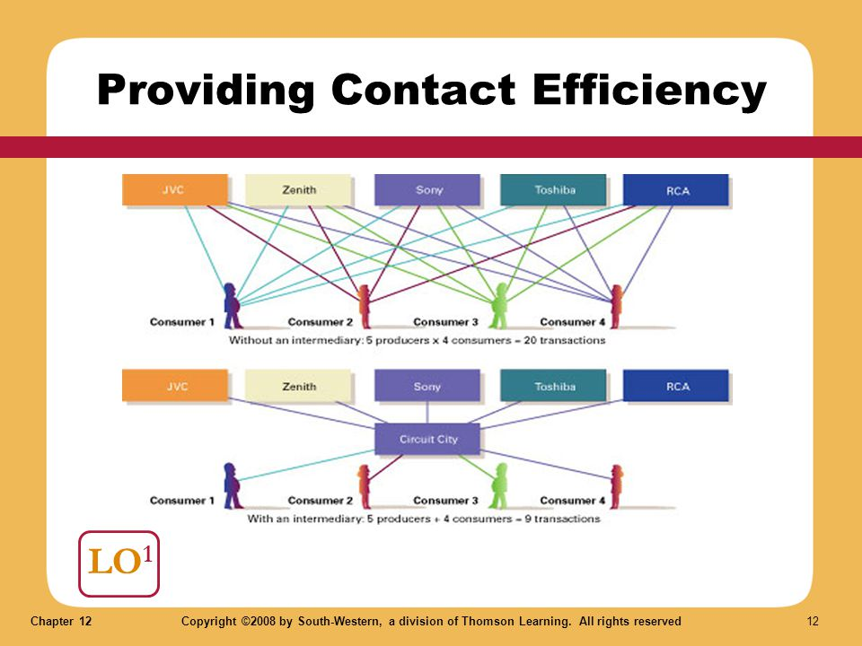 Providing Contact Efficiency