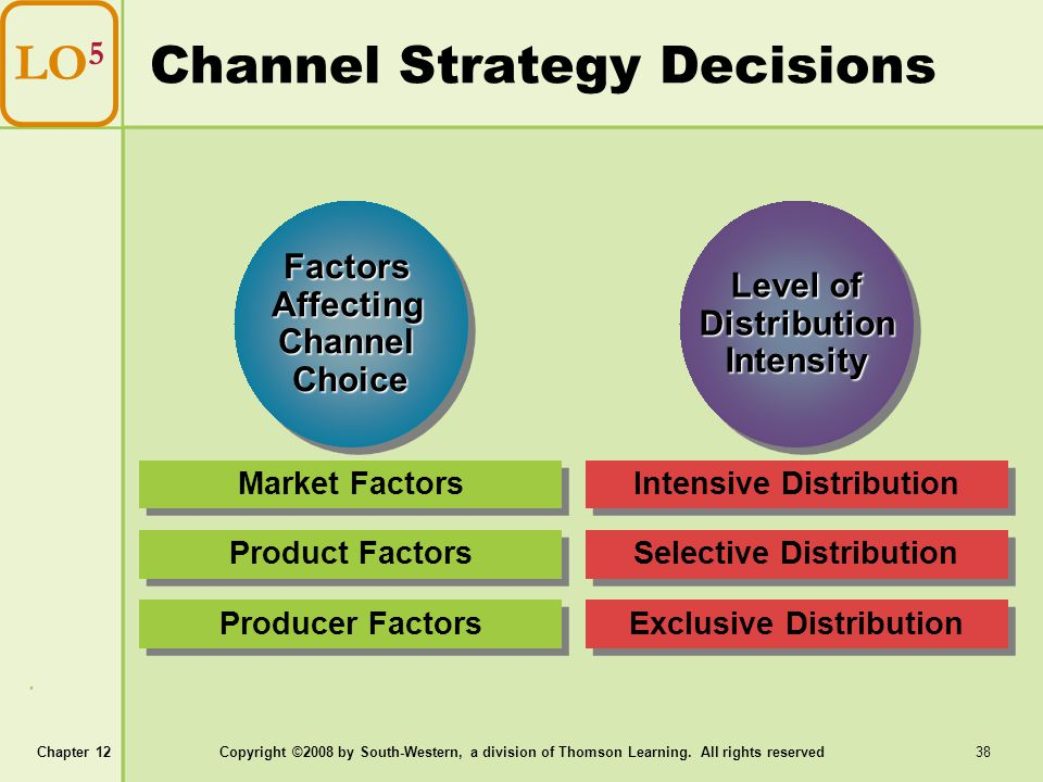 Channel Strategy Decisions