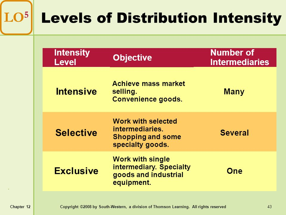 Levels of Distribution Intensity