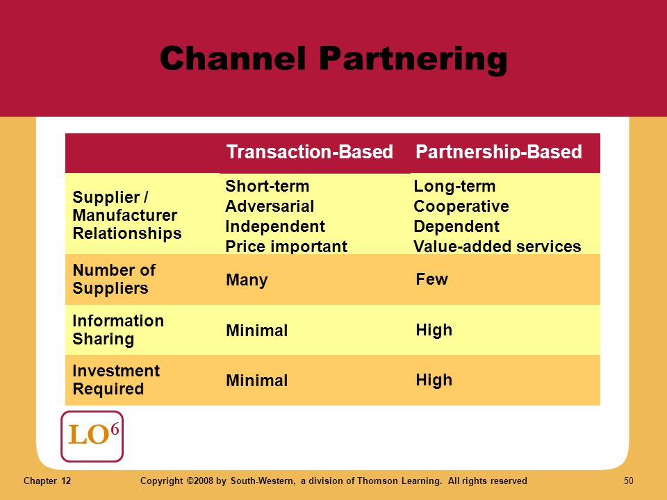 Channel Partnering LO6 Transaction-Based Partnership-Based