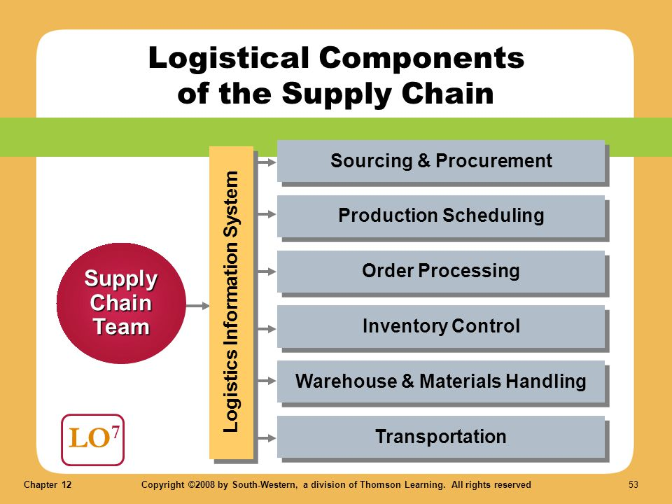 Logistical Components of the Supply Chain