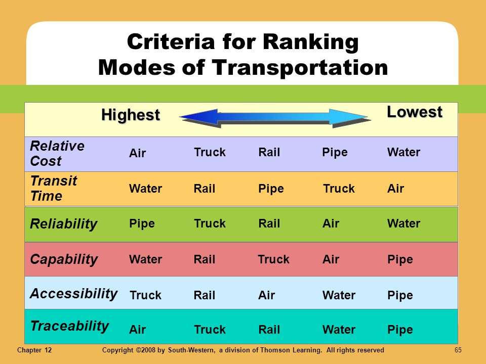 Criteria for Ranking Modes of Transportation