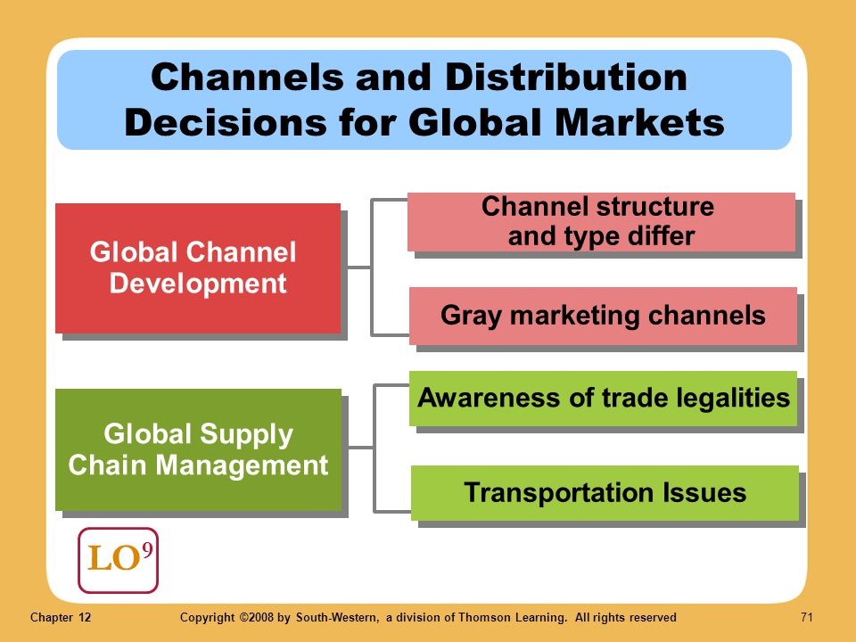Channels and Distribution Decisions for Global Markets