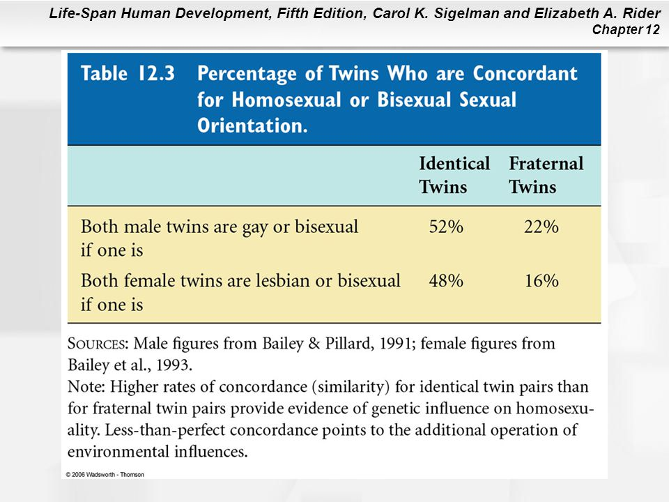 Table 12.3 If one twin is gay (or lesbian), in what percentage of twin pairs does the other twin also have a homosexual or bisexual orientation.