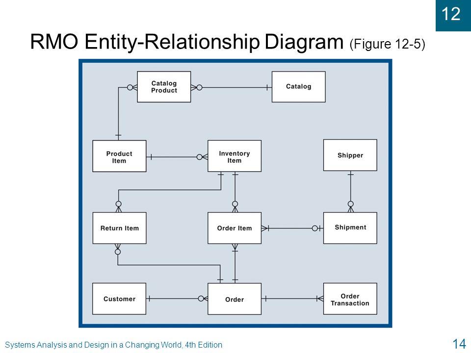 RMO Entity-Relationship Diagram (Figure 12-5)