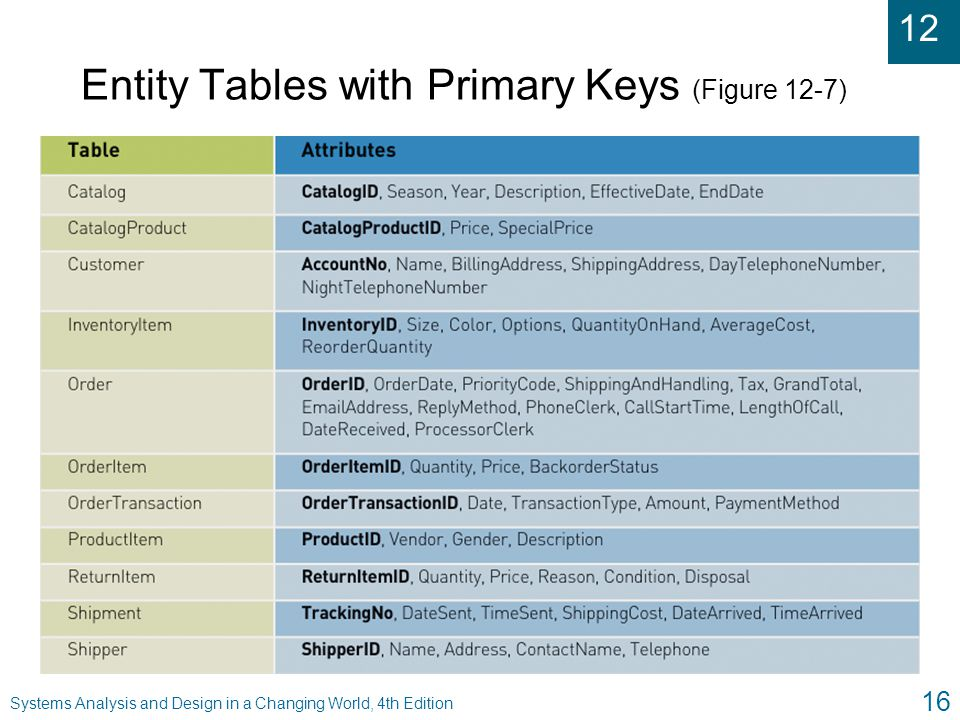 Entity Tables with Primary Keys (Figure 12-7)