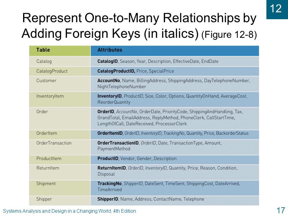 Represent One-to-Many Relationships by Adding Foreign Keys (in italics) (Figure 12-8)