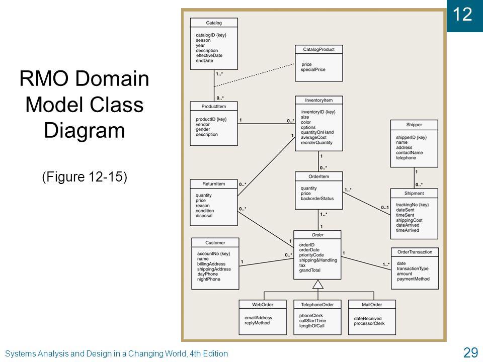 RMO Domain Model Class Diagram (Figure 12-15)