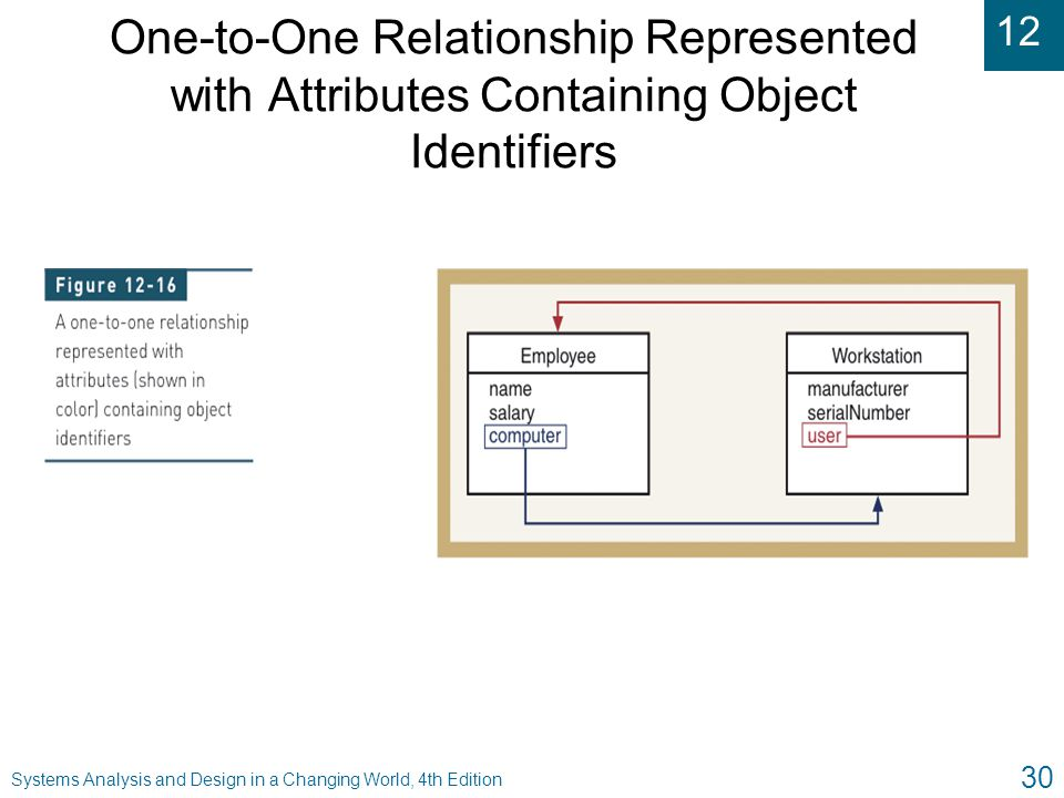 One-to-One Relationship Represented with Attributes Containing Object Identifiers