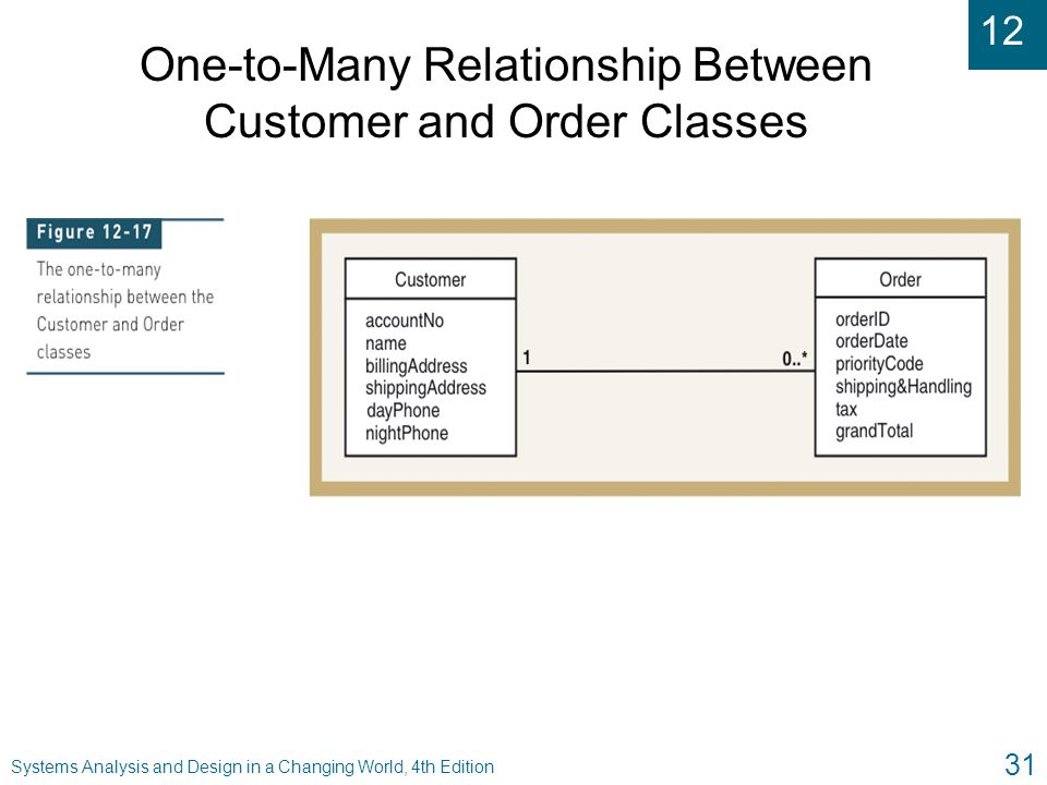 One-to-Many Relationship Between Customer and Order Classes