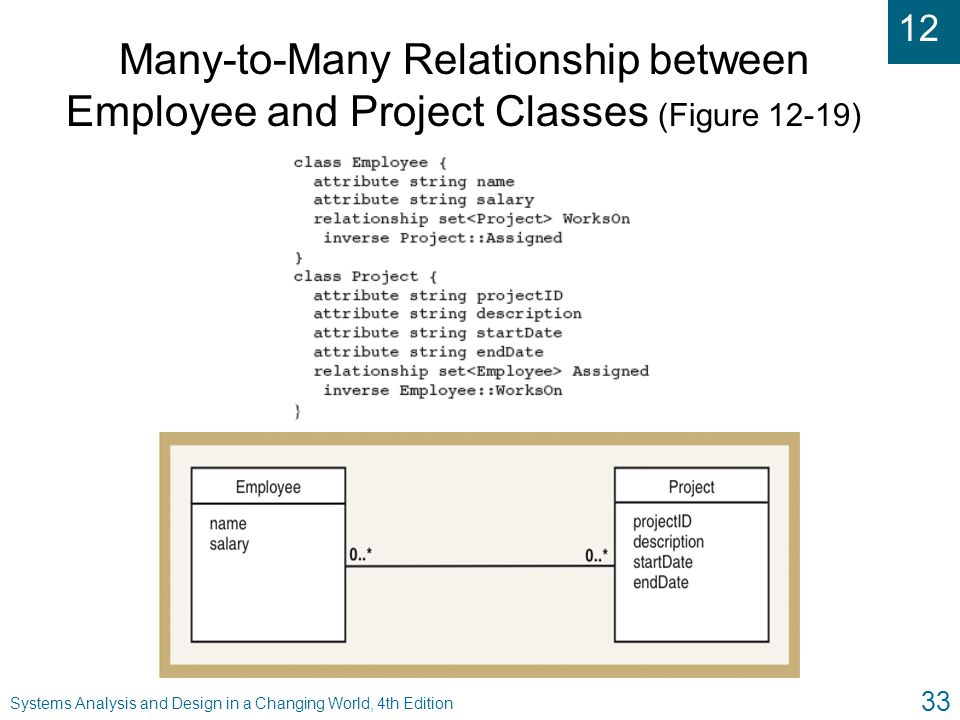 Many-to-Many Relationship between Employee and Project Classes (Figure 12-19)