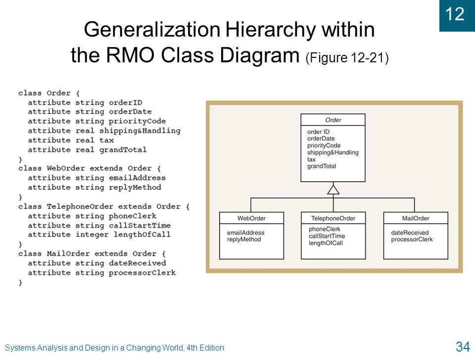 Generalization Hierarchy within the RMO Class Diagram (Figure 12-21)