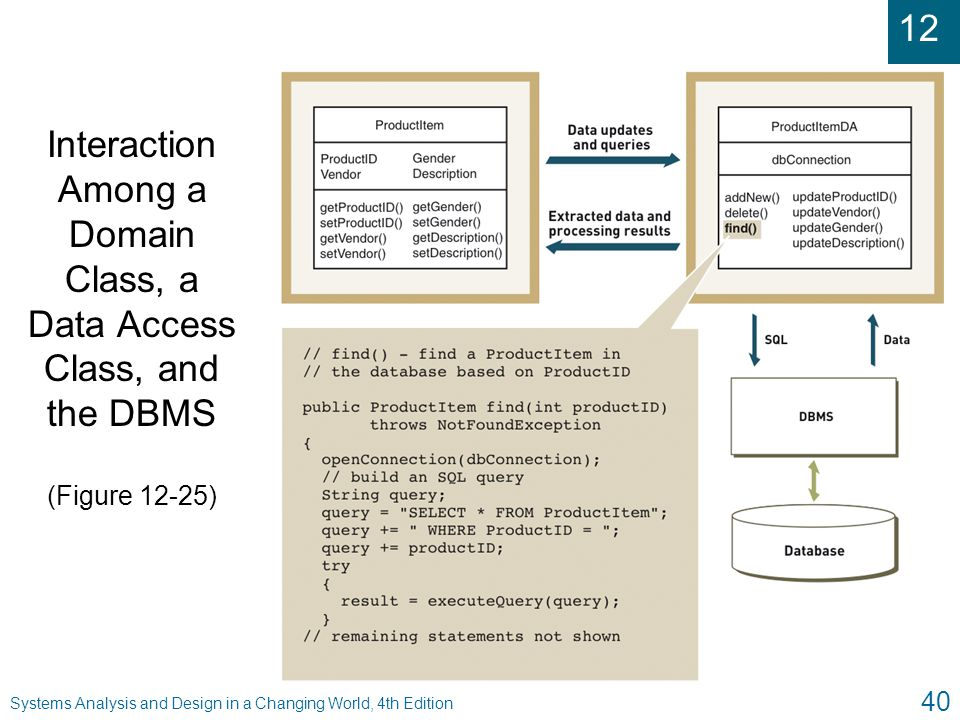 Interaction Among a Domain Class, a Data Access Class, and the DBMS (Figure 12-25)