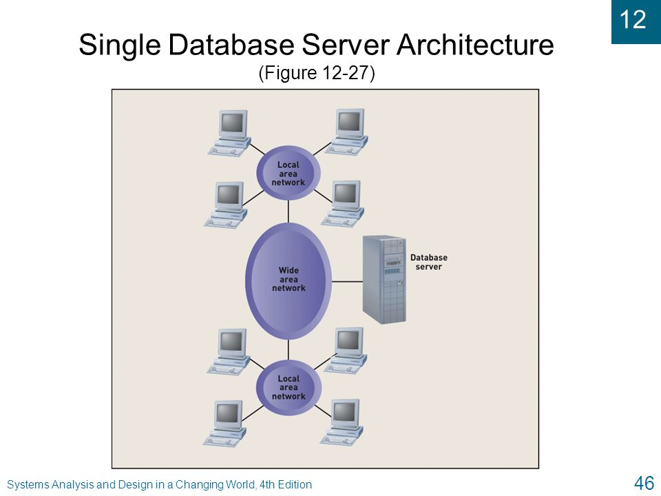 Single Database Server Architecture (Figure 12-27)