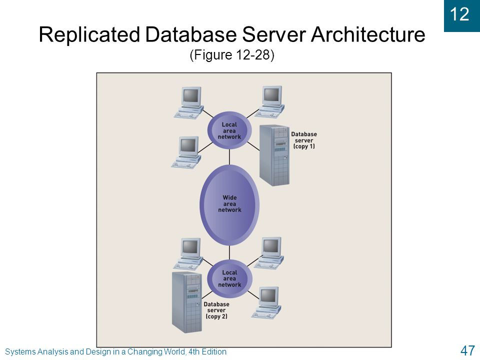Replicated Database Server Architecture (Figure 12-28)
