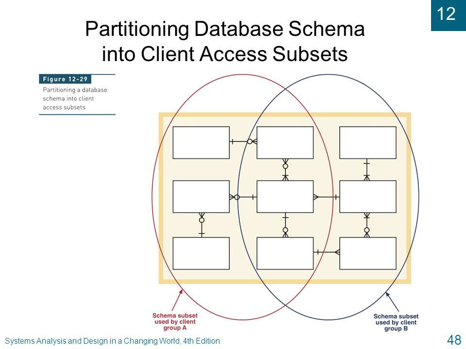 Partitioning Database Schema into Client Access Subsets