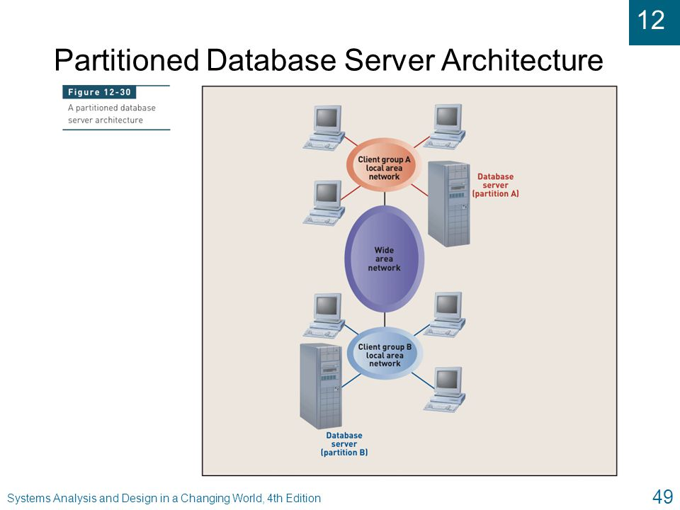 Partitioned Database Server Architecture