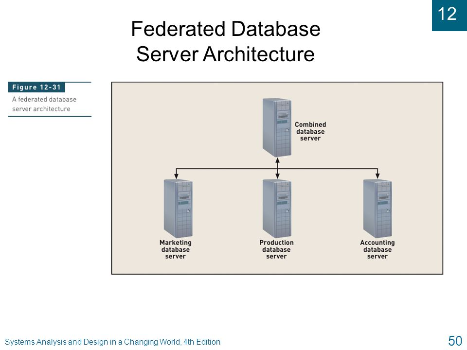 Federated Database Server Architecture