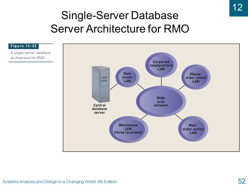Single-Server Database Server Architecture for RMO