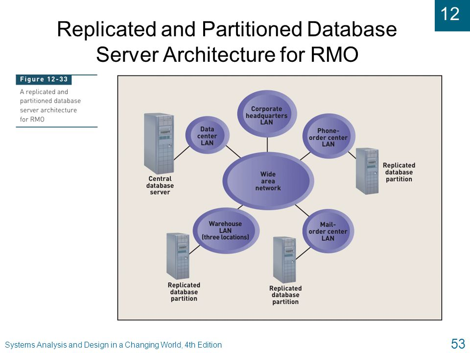 Replicated and Partitioned Database Server Architecture for RMO