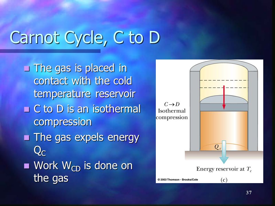 Carnot Cycle, C to D The gas is placed in contact with the cold temperature reservoir. C to D is an isothermal compression.