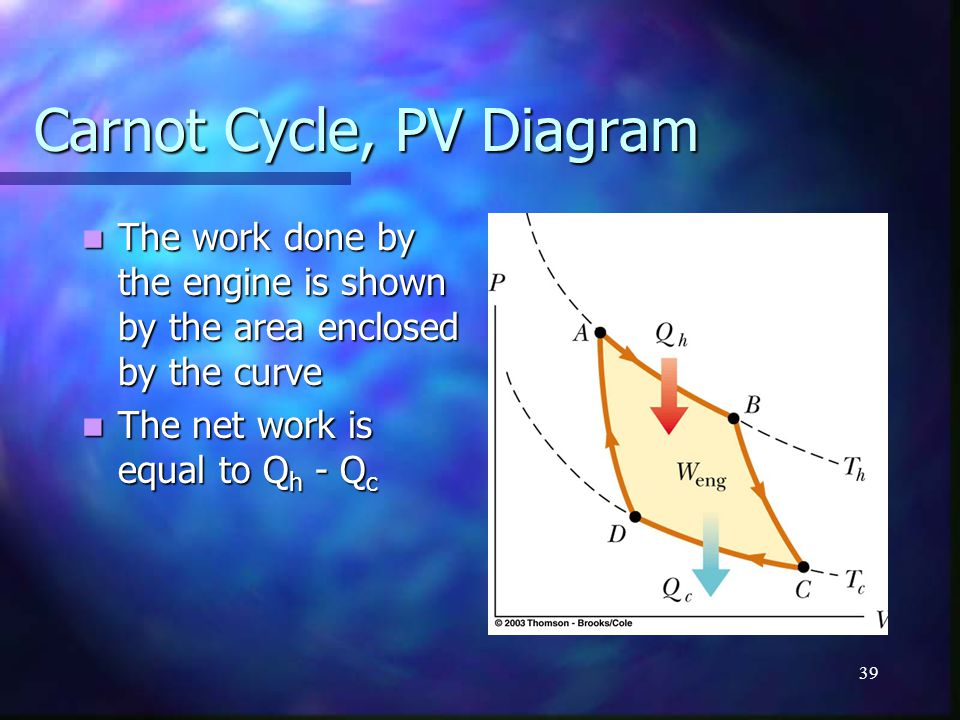 Carnot Cycle, PV Diagram