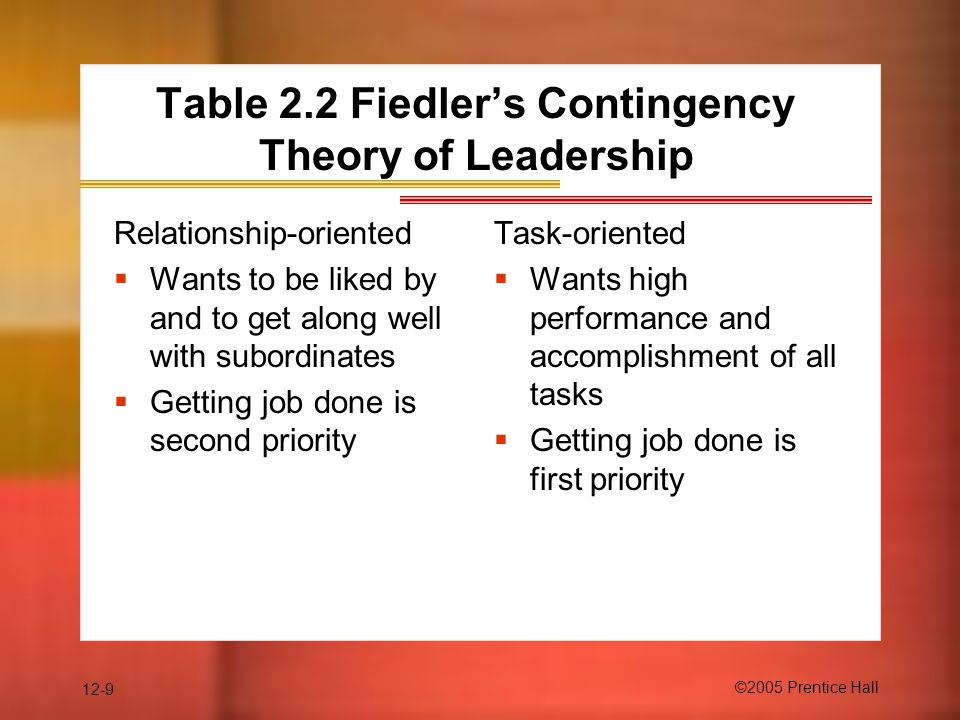 Table 2.2 Fiedler's Contingency Theory of Leadership