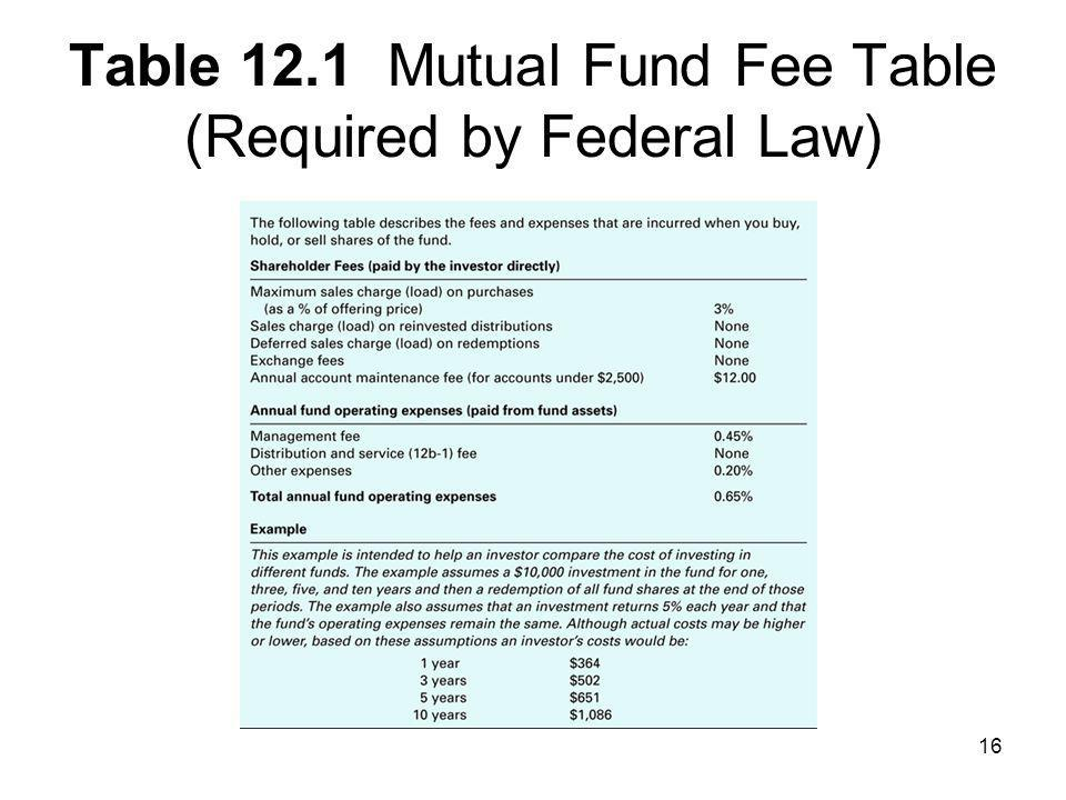 Table 12.1 Mutual Fund Fee Table (Required by Federal Law)
