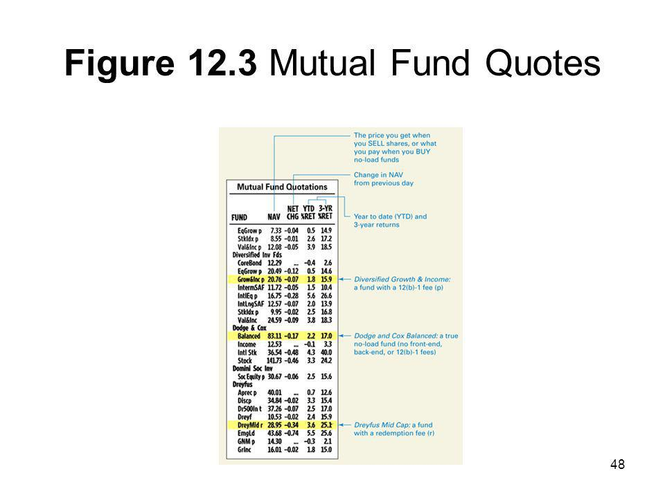 Figure 12.3 Mutual Fund Quotes