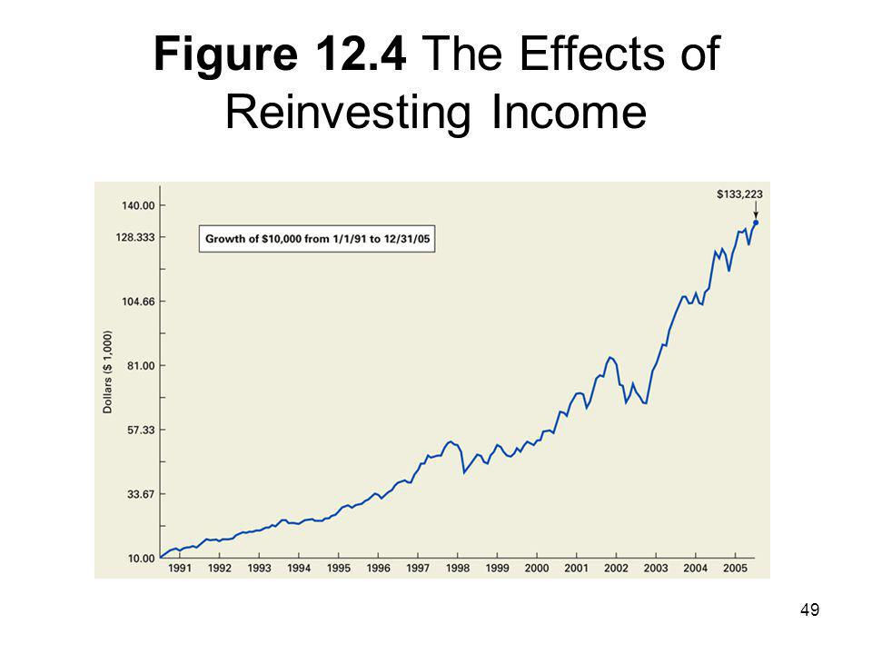 Figure 12.4 The Effects of Reinvesting Income
