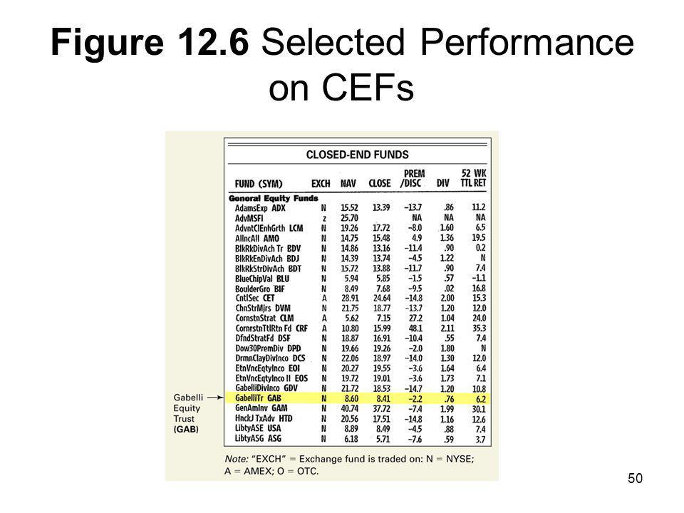 Figure 12.6 Selected Performance on CEFs