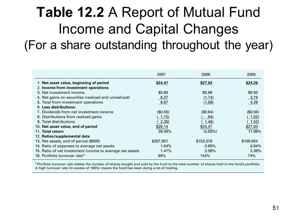 Table 12.2 A Report of Mutual Fund Income and Capital Changes (For a share outstanding throughout the year)