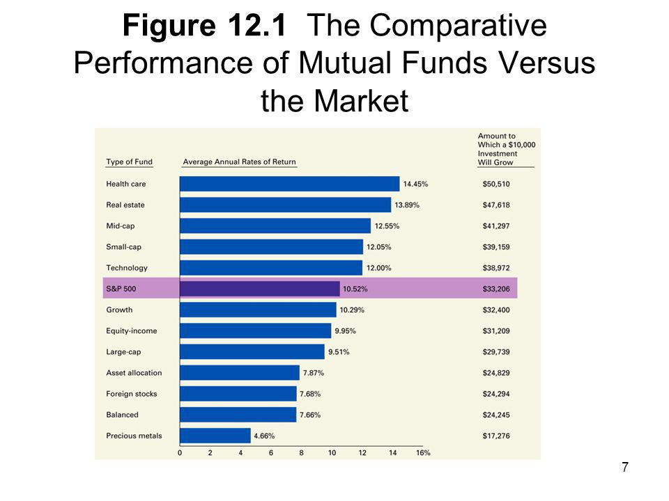 Figure 12.1 The Comparative Performance of Mutual Funds Versus the Market