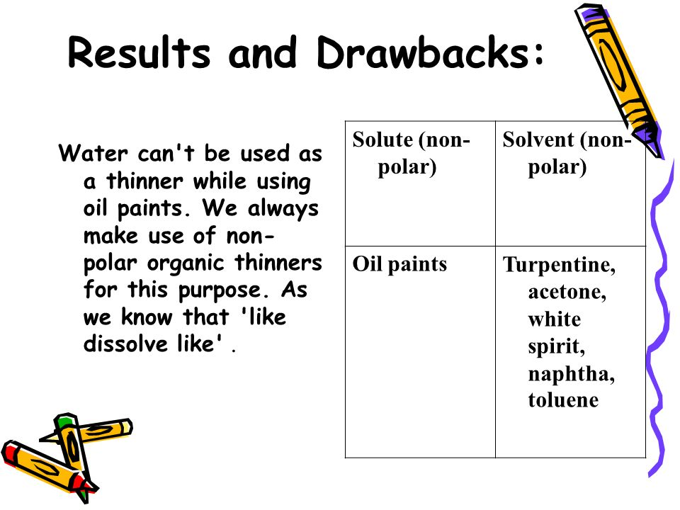 Results and Drawbacks:
