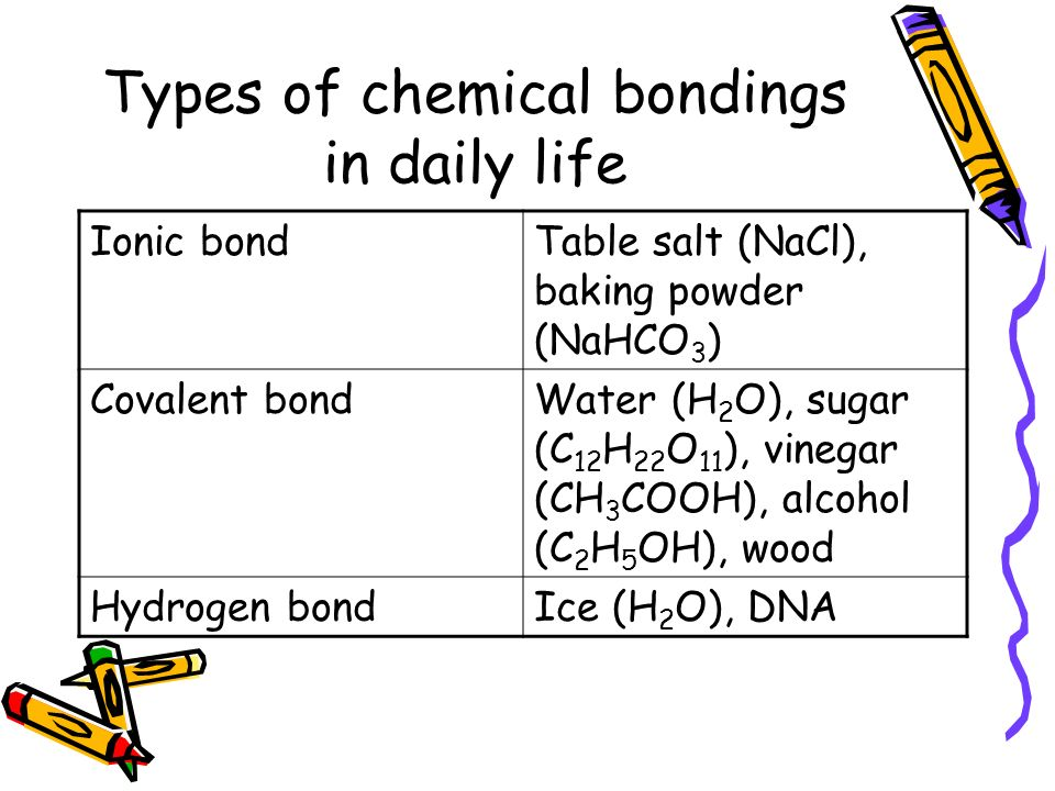 Types of chemical bondings in daily life