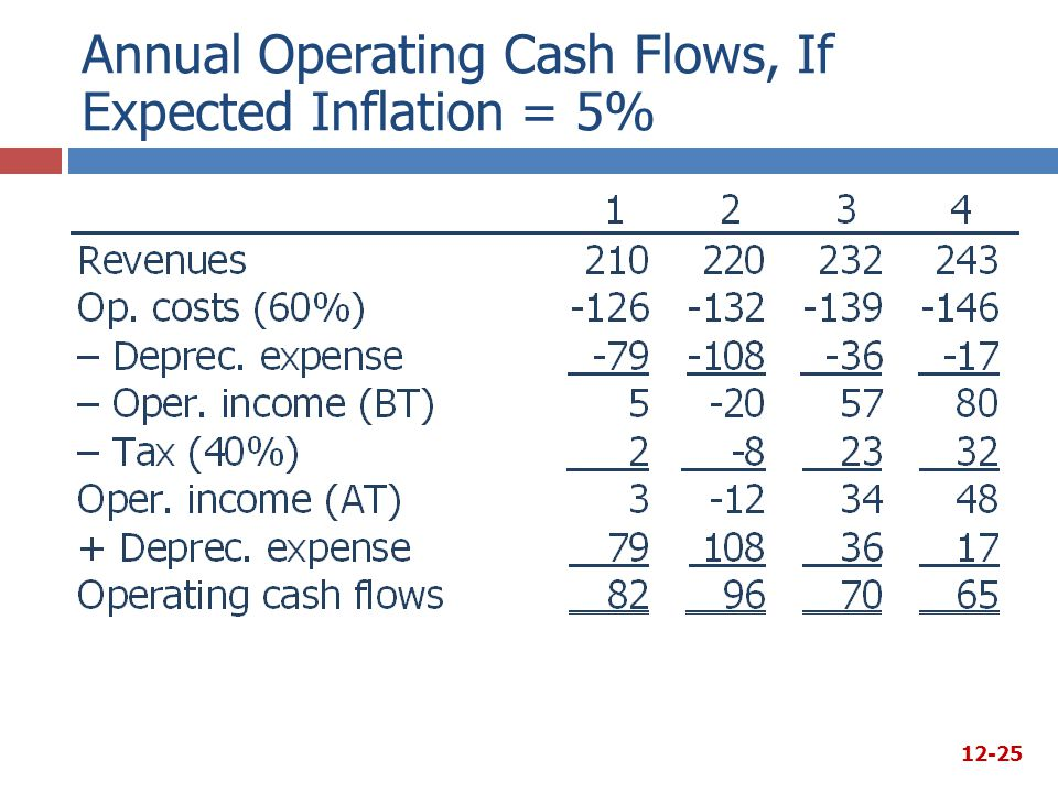 Annual Operating Cash Flows, If Expected Inflation = 5%