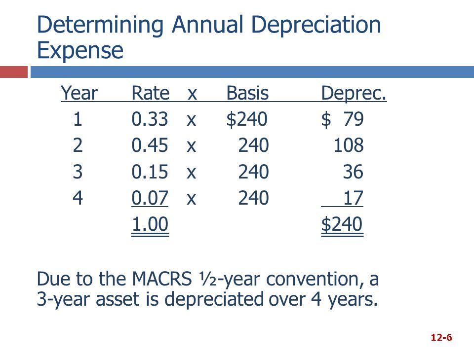 Determining Annual Depreciation Expense