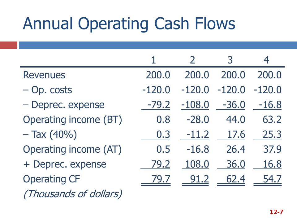Annual Operating Cash Flows