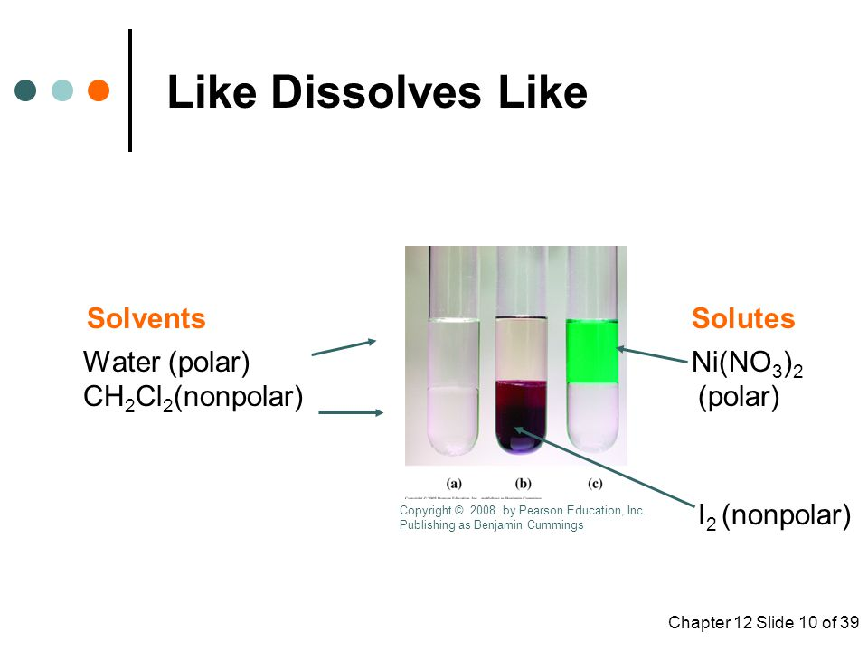 Like Dissolves Like Solvents Solutes Water (polar) Ni(NO3)2