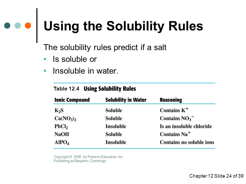 Using the Solubility Rules