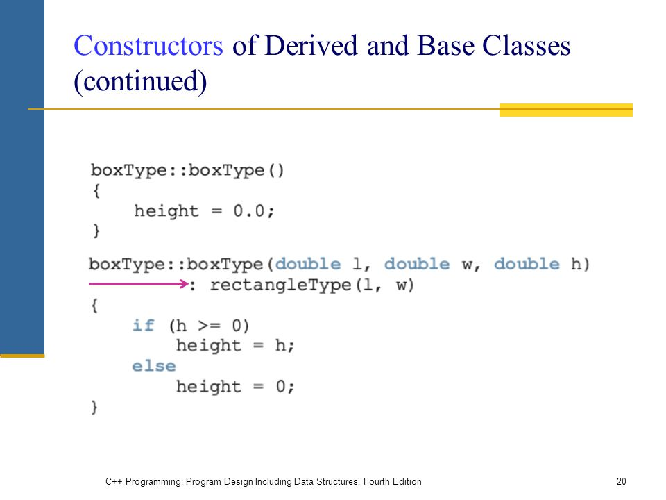 Constructors of Derived and Base Classes (continued)