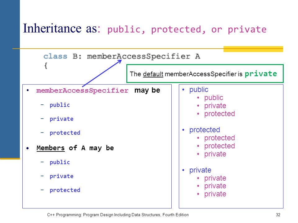 Inheritance as: public, protected, or private